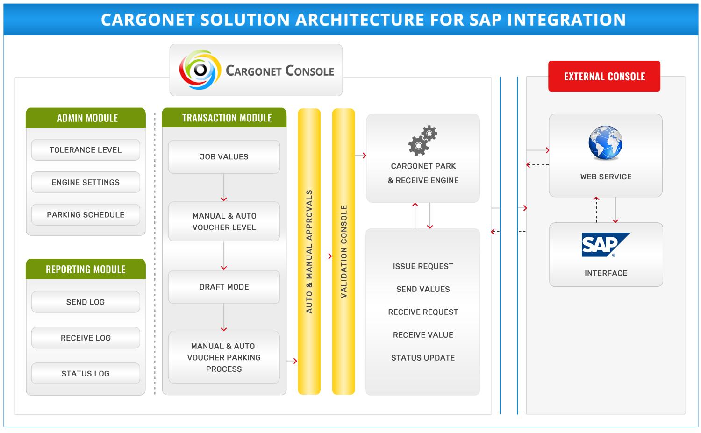 CargoNet Software Architecture SAP Integration