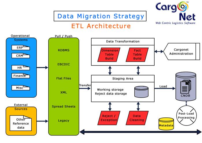 CargoNet Data Migration & ETL Architecture