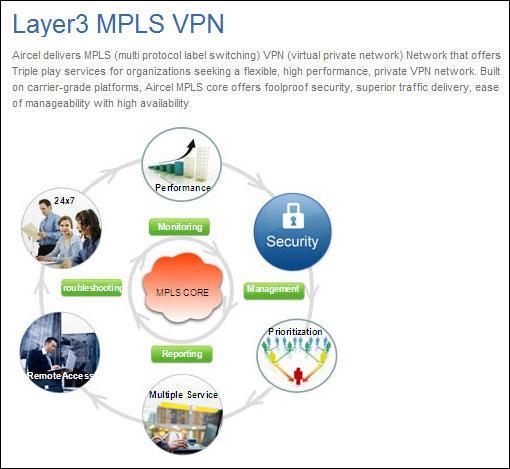 CargoNet VPN network for Logistics