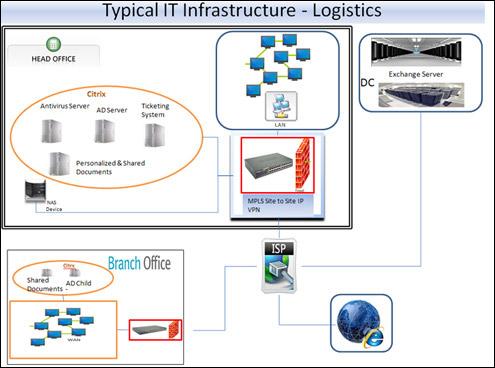 Cargonet Logistics It infrasturce
