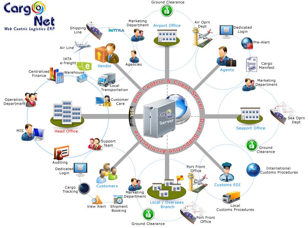 CargoNet Cargo Software Overview