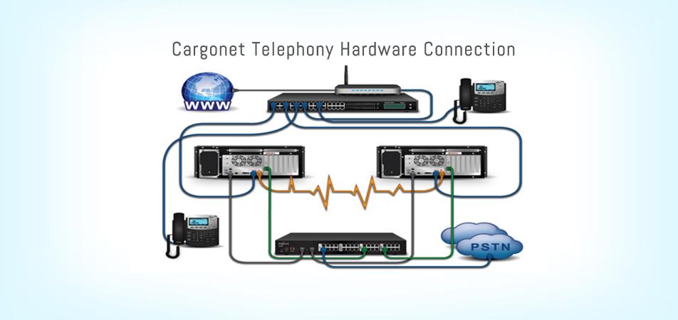 CargoNet Telephony Hardware Connection