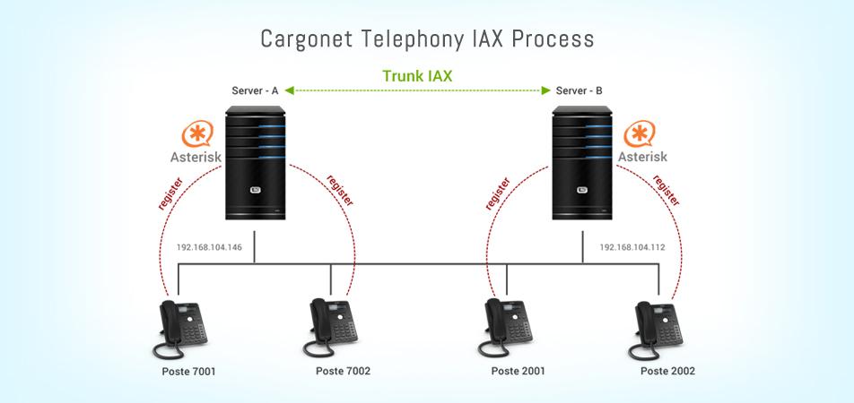 CargoNet Telephony IAX Process